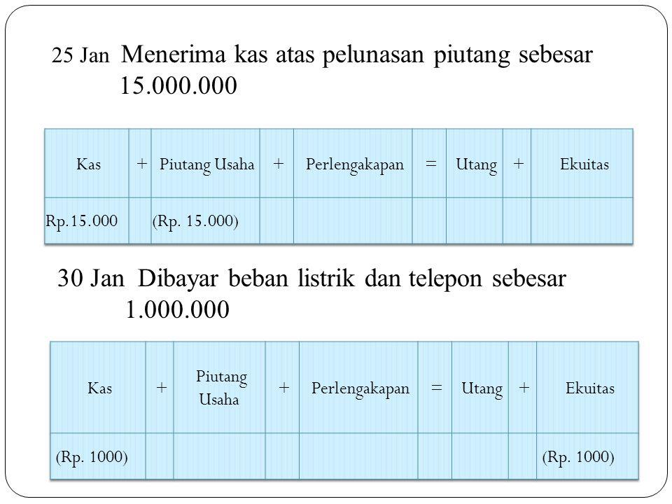 25 Jan Menerima kas atas pelunasan piutang sebesar 15.000.000 30 Jan Dibayar beban listrik dan telepon sebesar 1.000.000