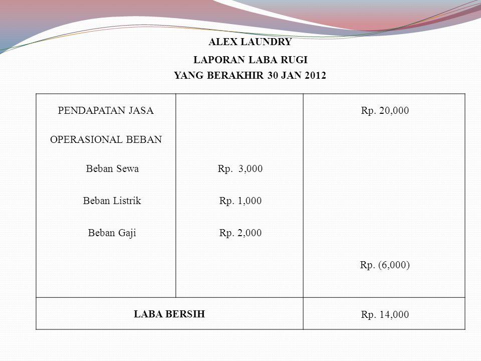 ALEX LAUNDRY LAPORAN LABA RUGI YANG BERAKHIR 30 JAN 2012 PENDAPATAN JASA Rp. 20,000 OPERASIONAL BEBAN Beban Sewa Rp. 3,000 Beban Listrik Rp. 1,000 Beb