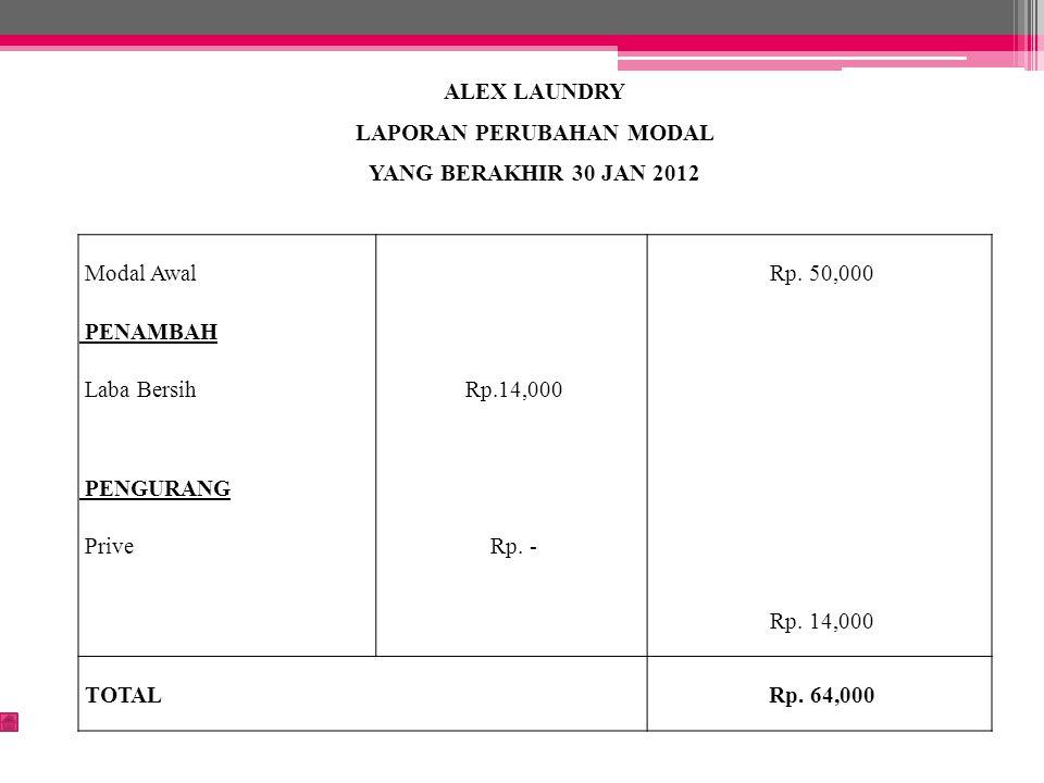 ALEX LAUNDRY LAPORAN PERUBAHAN MODAL YANG BERAKHIR 30 JAN 2012 Modal Awal Rp. 50,000 PENAMBAH Laba Bersih Rp.14,000 PENGURANG Prive Rp. - Rp. 14,000 T