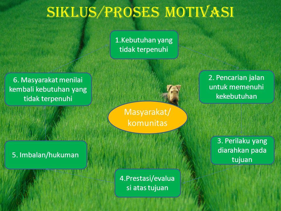 Siklus/proses motivasi 6. Masyarakat menilai kembali kebutuhan yang tidak terpenuhi 1.Kebutuhan yang tidak terpenuhi 4.Prestasi/evalua si atas tujuan
