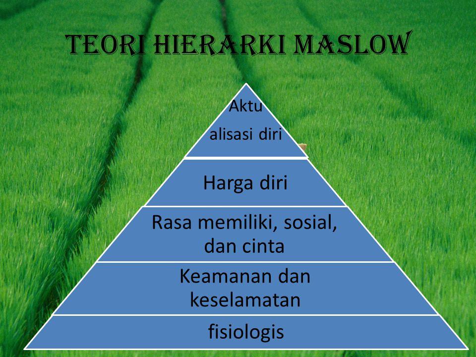 Teori hierarki maslow Aktu alisasi diri Harga diri Rasa memiliki, sosial, dan cinta Keamanan dan keselamatan fisiologis