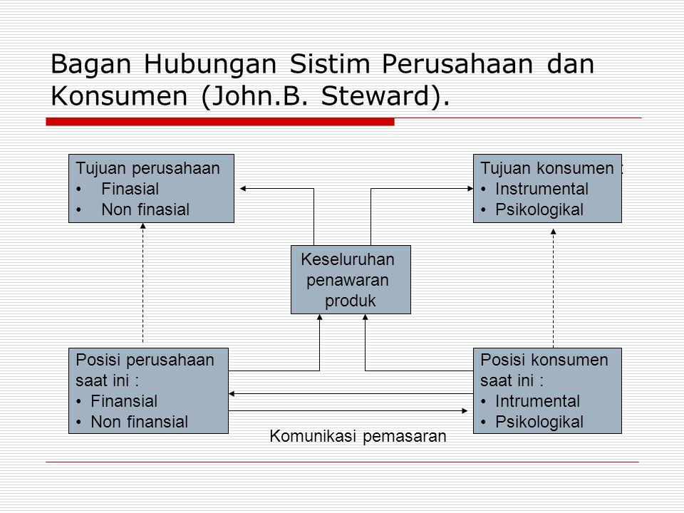 Bagan Hubungan Sistim Perusahaan dan Konsumen (John.B. Steward). Tujuan perusahaan •Finasial •Non finasial Posisi perusahaan saat ini : • Finansial •