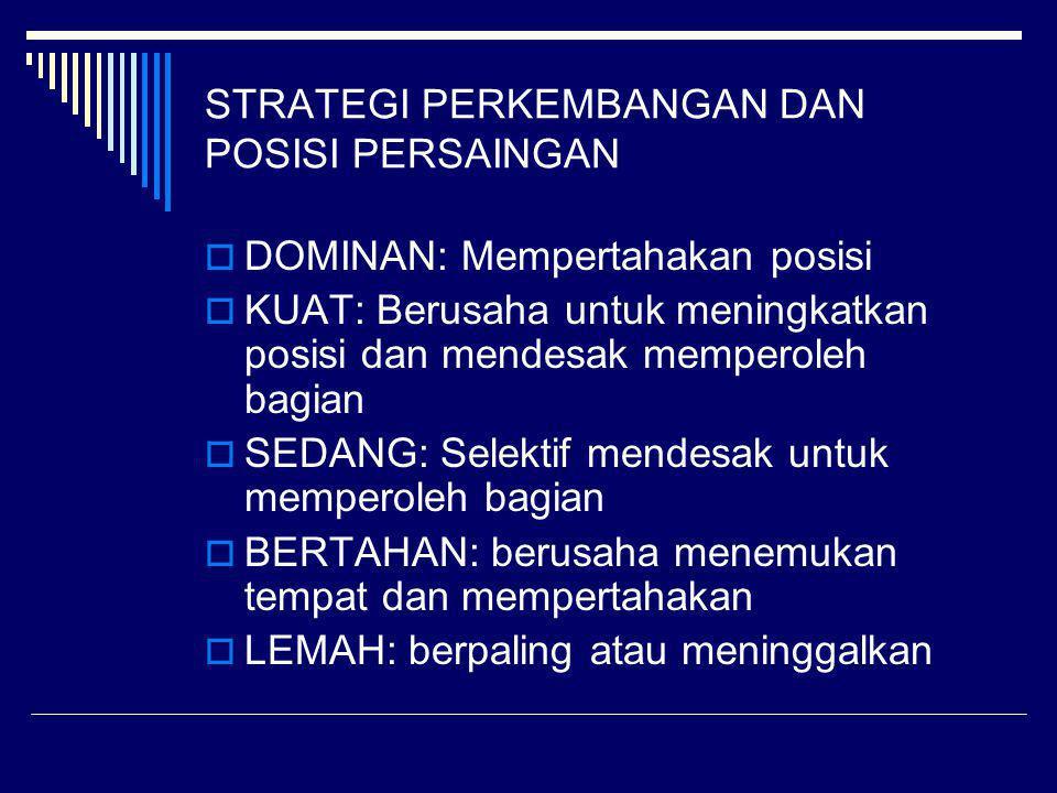 STRATEGI PERKEMBANGAN DAN POSISI PERSAINGAN  DOMINAN: Mempertahakan posisi  KUAT: Berusaha untuk meningkatkan posisi dan mendesak memperoleh bagian