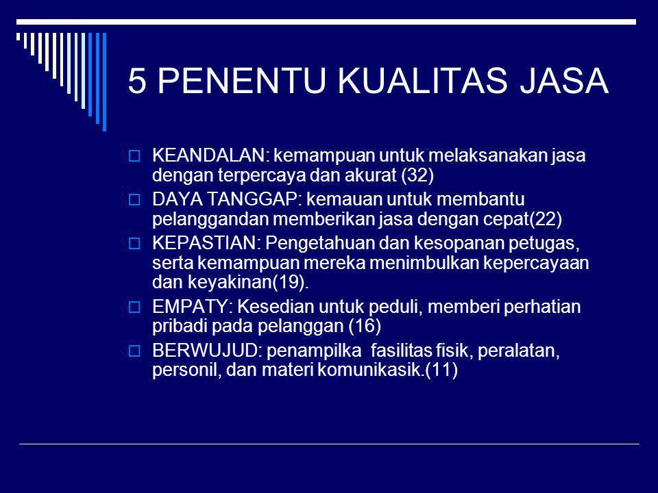 5 PENENTU KUALITAS JASA  KEANDALAN: kemampuan untuk melaksanakan jasa dengan terpercaya dan akurat (32)  DAYA TANGGAP: kemauan untuk membantu pelang
