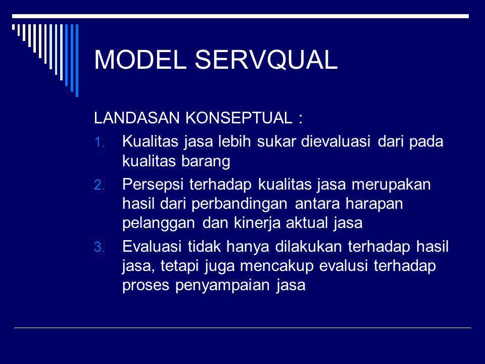 MODEL SERVQUAL LANDASAN KONSEPTUAL : 1. Kualitas jasa lebih sukar dievaluasi dari pada kualitas barang 2. Persepsi terhadap kualitas jasa merupakan ha