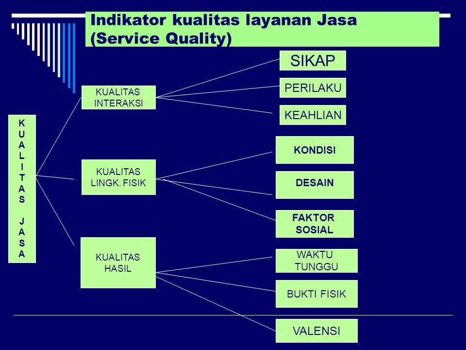 Indikator kualitas layanan Jasa (Service Quality) KUALITASJASAKUALITASJASA KUALITAS INTERAKSI KUALITAS LINGK. FISIK KUALITAS HASIL DESAIN SIKAP PERILA