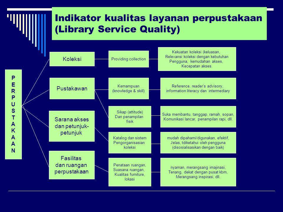 Indikator kualitas layanan perpustakaan (Library Service Quality) PERPUSTAKAANPERPUSTAKAAN Koleksi Pustakawan Sarana akses dan petunjuk- petunjuk Fasi