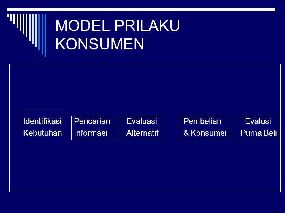 MODEL PRILAKU KONSUMEN Identifikasi Pencarian EvaluasiPembelian Evalusi Kebutuhan InformasiAlternatif& KonsumsiPurna Beli