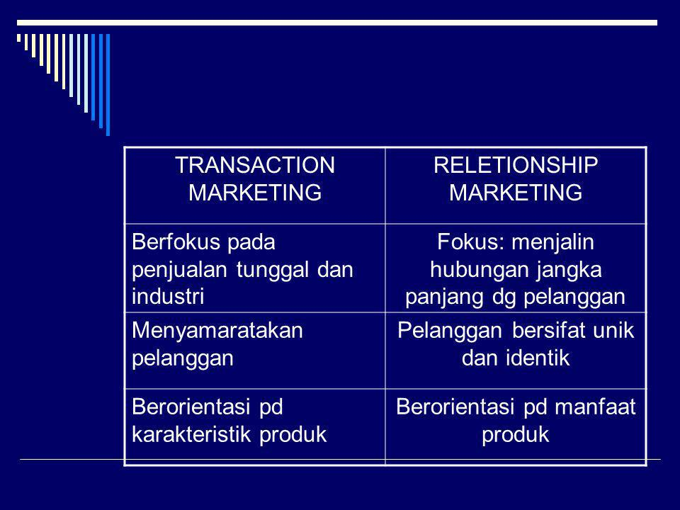 TRANSACTION MARKETING RELETIONSHIP MARKETING Berfokus pada penjualan tunggal dan industri Fokus: menjalin hubungan jangka panjang dg pelanggan Menyama