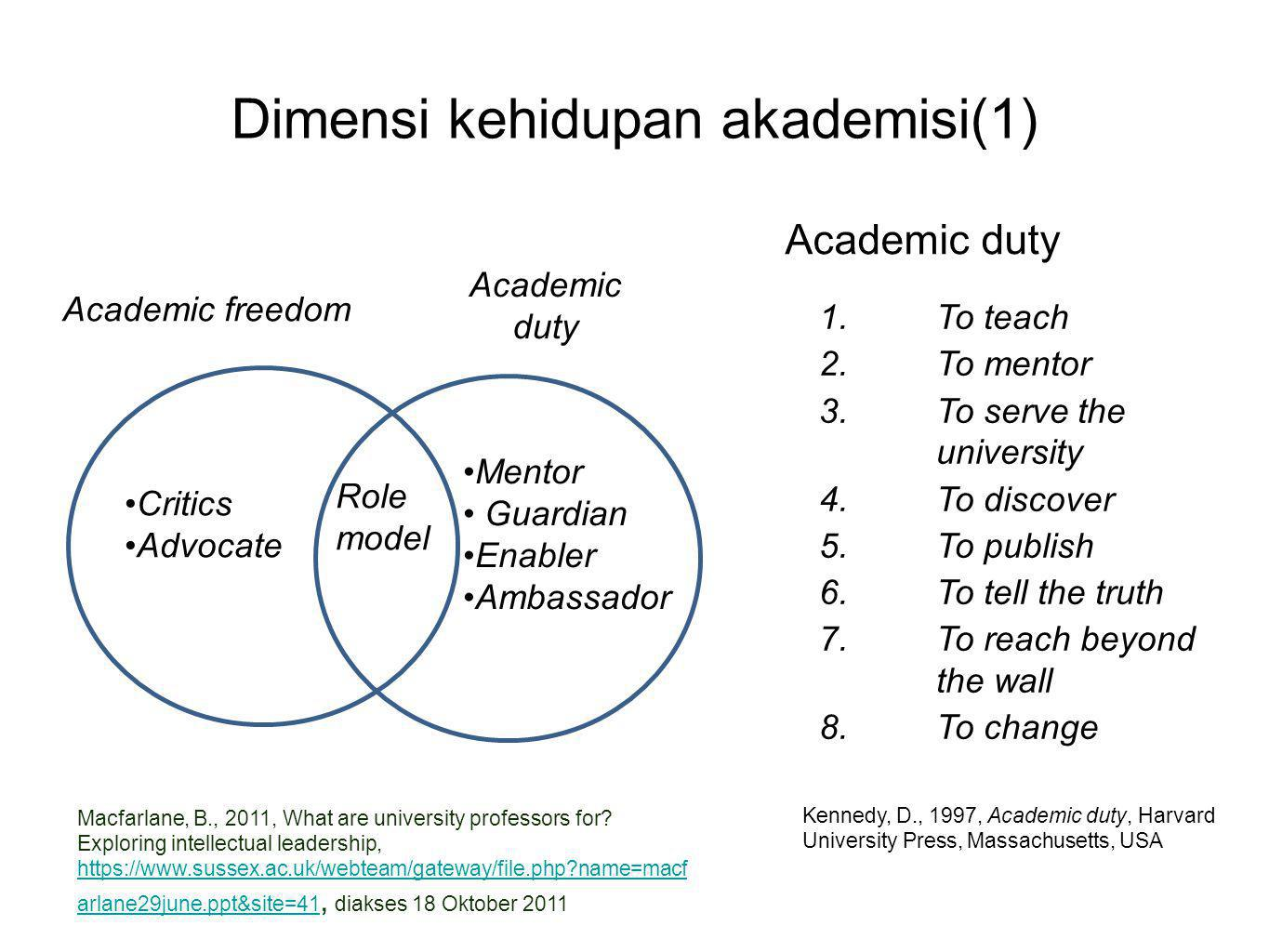 Dimensi kehidupan akademisi(1) Academic freedom Academic duty •Critics •Advocate •Mentor • Guardian •Enabler •Ambassador Role model 1.To teach 2.To me