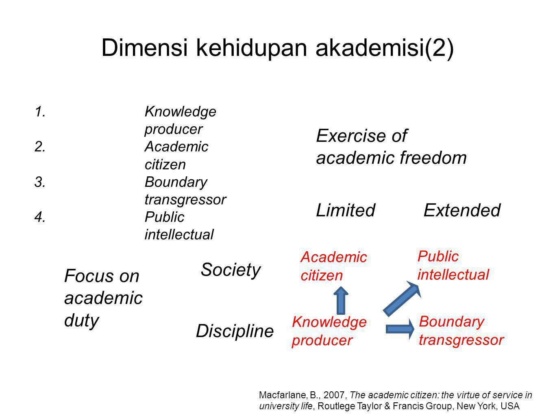 Dimensi kehidupan akademisi(2) Focus on academic duty Exercise of academic freedom Discipline Society LimitedExtended Knowledge producer Academic citi
