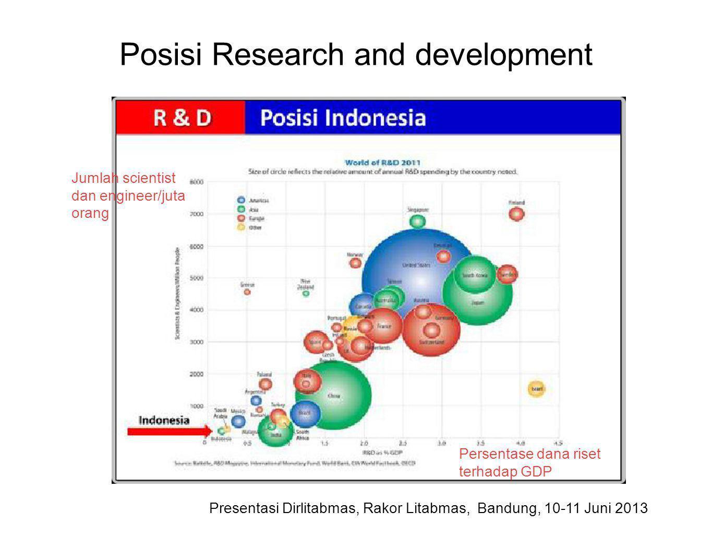 Posisi Research and development Presentasi Dirlitabmas, Rakor Litabmas, Bandung, 10-11 Juni 2013 Persentase dana riset terhadap GDP Jumlah scientist d