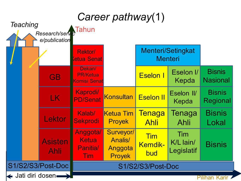 Career pathway(1) S1/S2/S3/Post-Doc Asisten Ahli Anggota/ Ketua Panitia/ Tim Surveyor/ Analis/ Anggota Proyek Tim Kemdik- bud Tim K/L lain/ Legislatif