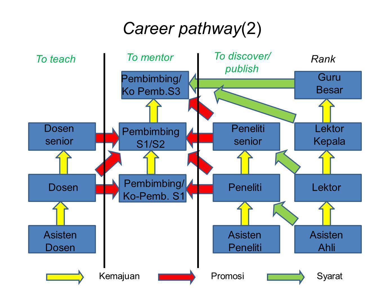 Career pathway(2) Asisten Dosen Dosen Dosen senior Pembimbing/ Ko-Pemb. S1 Pembimbing S1/S2 Asisten Peneliti Peneliti Peneliti senior Pembimbing/ Ko P