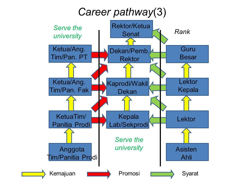 Career pathway(3) Anggota Tim/Panitia Prodi Kepala Lab/Sekprodi Kaprodi/Wakil Dekan Dekan/Pemb. Rektor KetuaTim/ Panitia Prodi Ketua/Ang. Tim/Pan. Fak