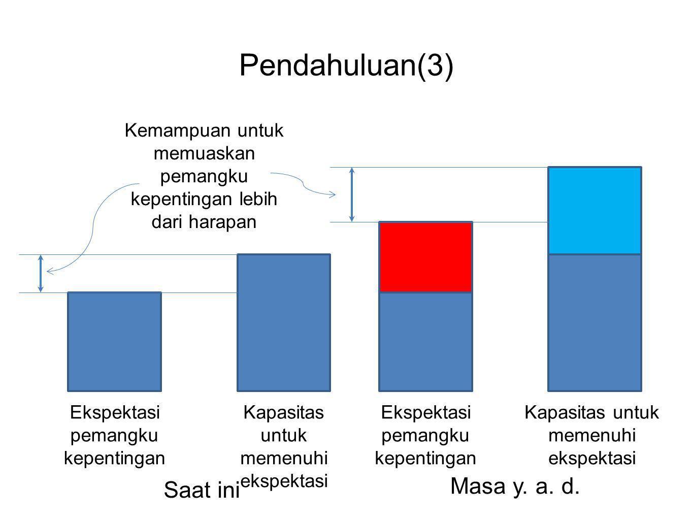 Pendahuluan(3) Ekspektasi pemangku kepentingan Kapasitas untuk memenuhi ekspektasi Ekspektasi pemangku kepentingan Kapasitas untuk memenuhi ekspektasi