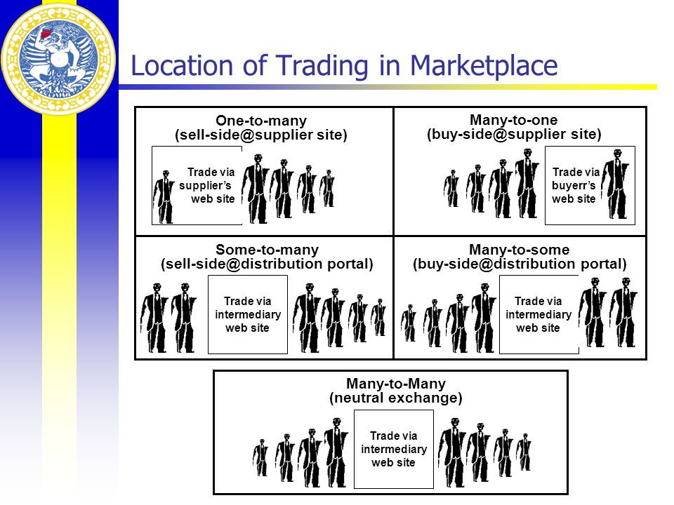 Location of Trading in Marketplace Trade via supplier's web site One-to-many (sell-side@supplier site) Trade via buyerr's web site Many-to-one (buy-side@supplier site) Trade via intermediary web site Some-to-many (sell-side@distribution portal) Trade via intermediary web site Many-to-some (buy-side@distribution portal) Trade via intermediary web site Many-to-Many (neutral exchange)