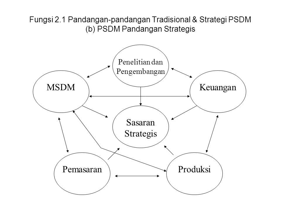 Apa yang disebut dengan Strategi P-SDM ? (lanjutan) •Strategi PSDM : Tinjauan Secara Teori.