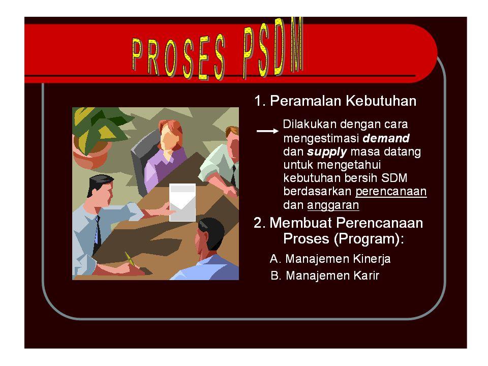 4 hal yang perlu diperhatikan dalam proses peramalan: 1. Memahami lingkungan & kondisi organisasi 2. Analisis SDM saat ini 3. Persediaan SDM yang dipr