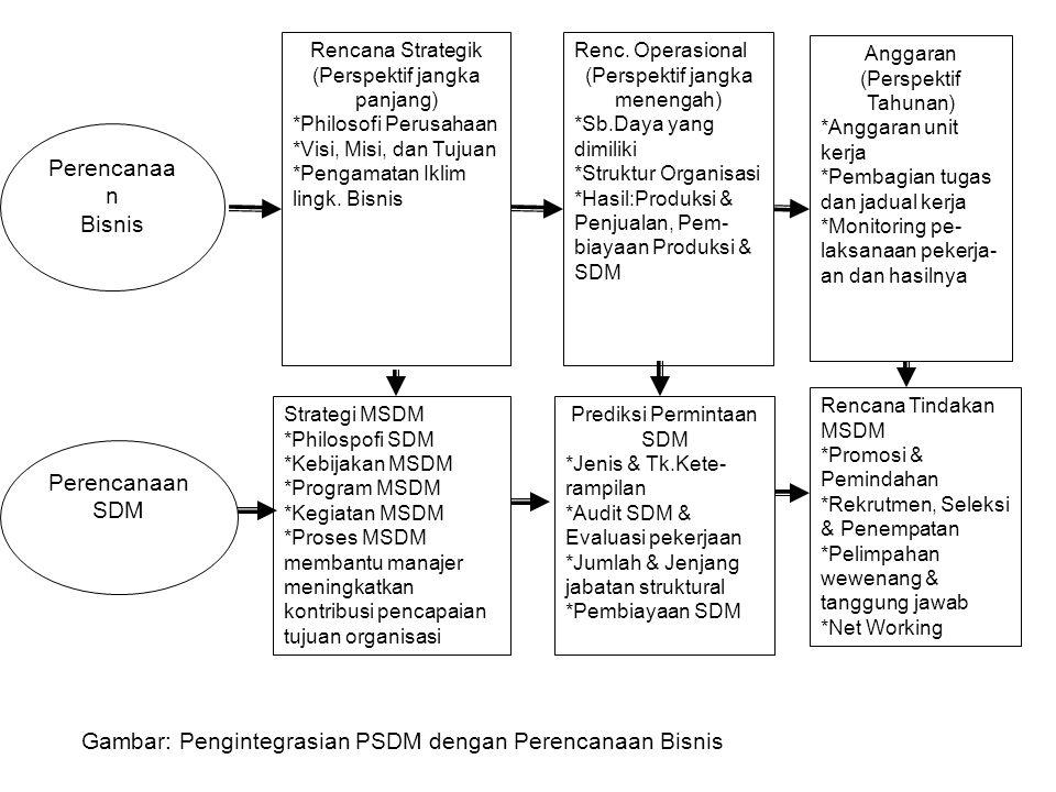 Rencana Strategik (Perspektif jangka panjang) *Philosofi Perusahaan *Visi, Misi, dan Tujuan *Pengamatan Iklim lingk.
