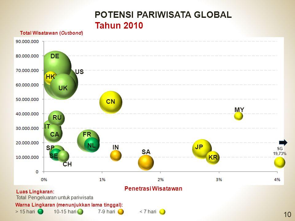 POTENSI PARIWISATA GLOBAL Tahun 2010 10 Luas Lingkaran: Total Pengeluaran untuk pariwisata Warna Lingkaran (menunjukkan lama tinggal): > 15 hari 10-15
