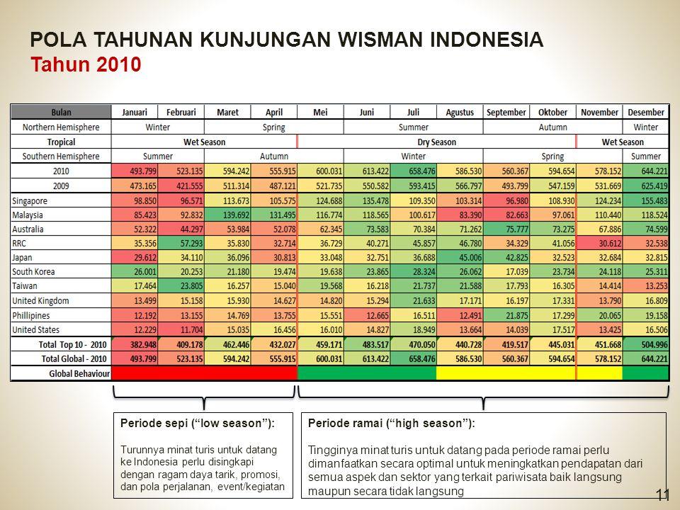 """POLA TAHUNAN KUNJUNGAN WISMAN INDONESIA Tahun 2010 11 Periode sepi (""""low season""""): Turunnya minat turis untuk datang ke Indonesia perlu disingkapi den"""