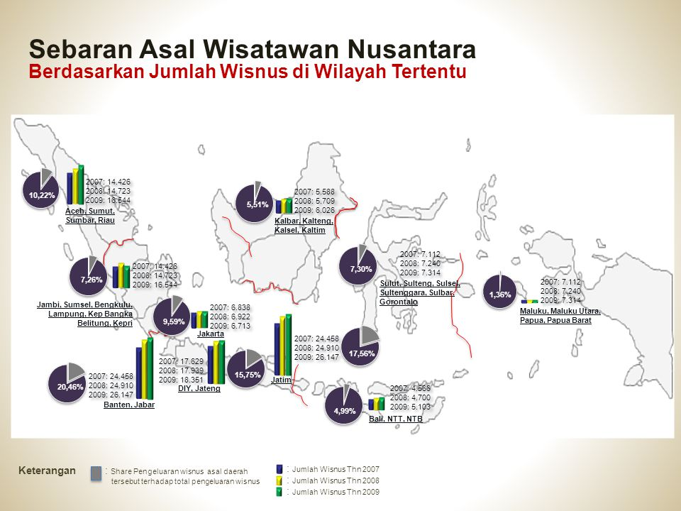 Sebaran Asal Wisatawan Nusantara Berdasarkan Jumlah Wisnus di Wilayah Tertentu 2007: 14.426 2008: 14.723 2009: 16.544 Aceh, Sumut, Sumbar, Riau Jambi,