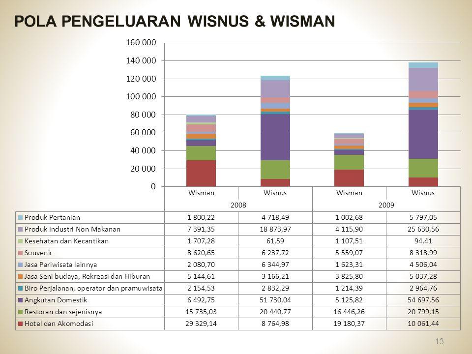 POLA PENGELUARAN WISNUS & WISMAN 13