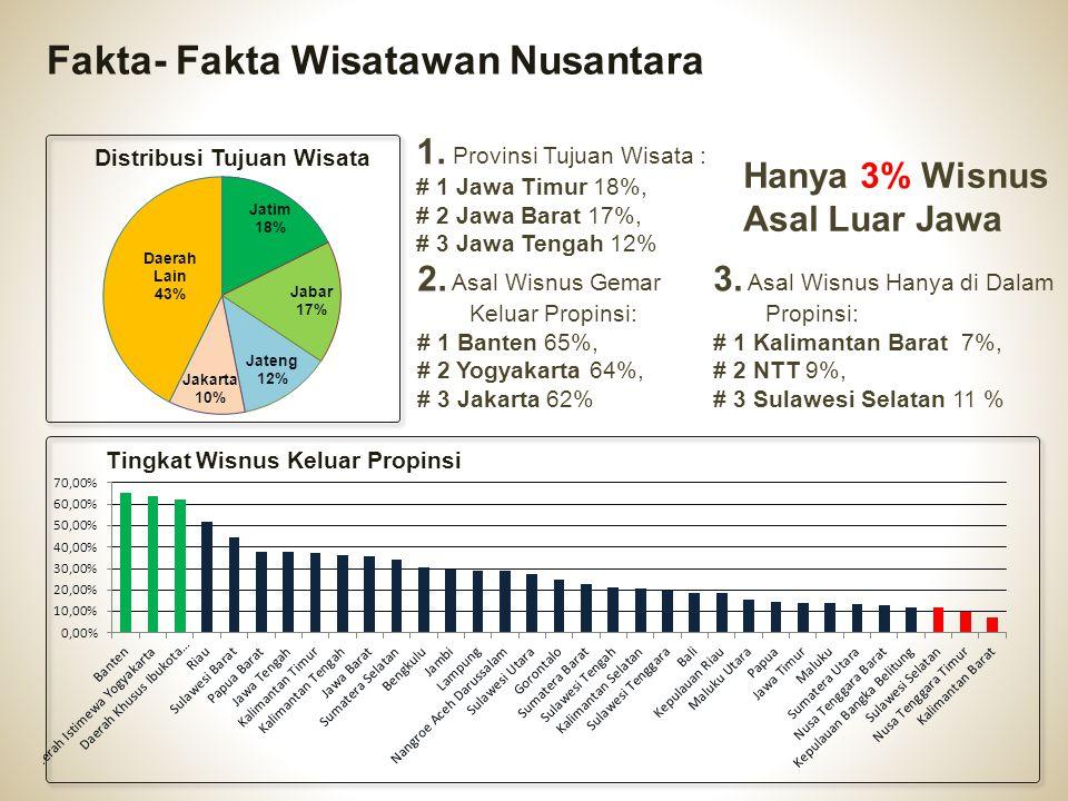 1. Provinsi Tujuan Wisata : # 1 Jawa Timur 18%, # 2 Jawa Barat 17%, # 3 Jawa Tengah 12% 3. Asal Wisnus Hanya di Dalam Propinsi: # 1 Kalimantan Barat 7