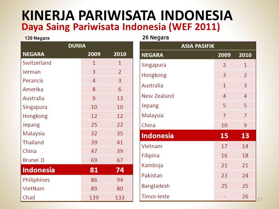 KINERJA PARIWISATA INDONESIA Daya Saing Pariwisata Indonesia (WEF 2011) 17 DUNIA NEGARA 20092010 Switzerland11 Jerman32 Perancis43 Amerika86 Australia