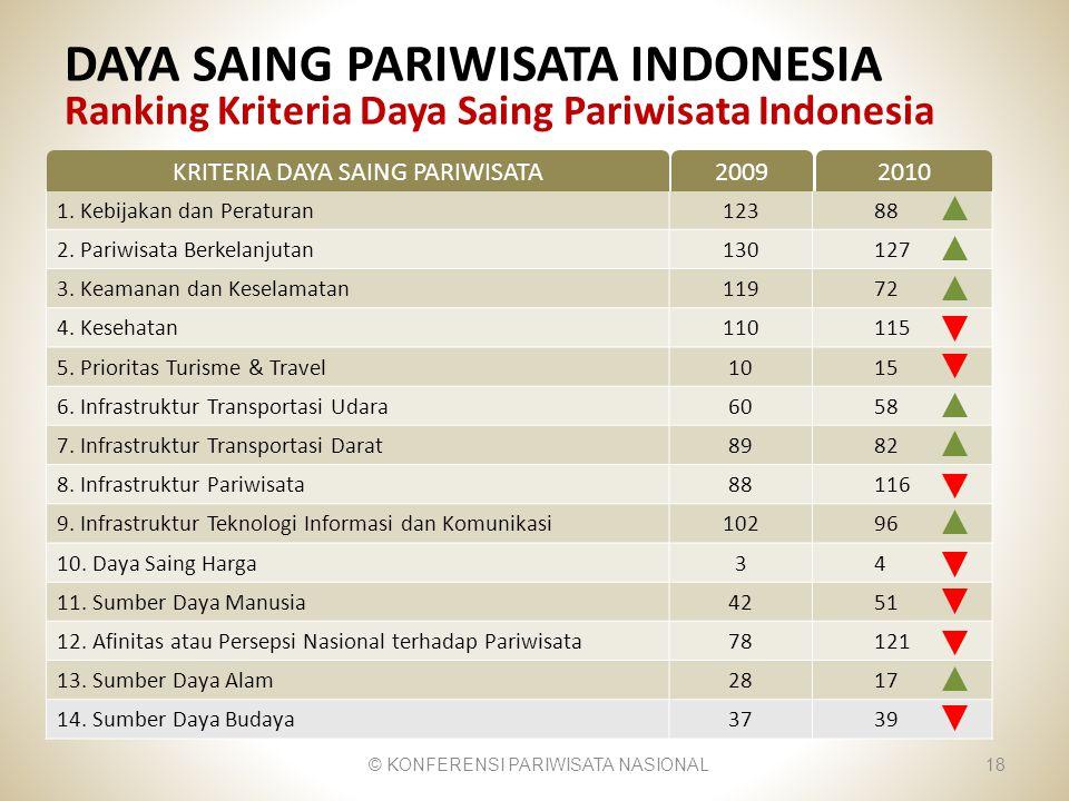 DAYA SAING PARIWISATA INDONESIA Ranking Kriteria Daya Saing Pariwisata Indonesia © KONFERENSI PARIWISATA NASIONAL18 1. Kebijakan dan Peraturan12388 2.