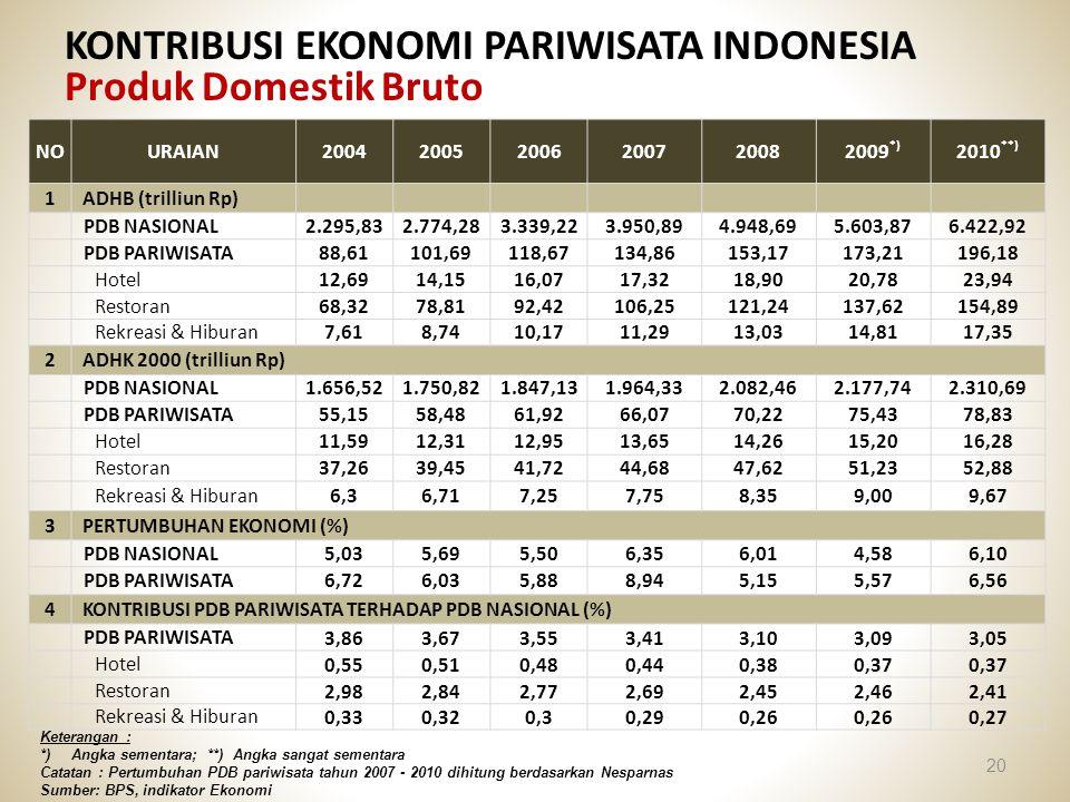 KONTRIBUSI EKONOMI PARIWISATA INDONESIA Produk Domestik Bruto 20 NOURAIAN200420052006200720082009 *) 2010 **) 1ADHB (trilliun Rp) PDB NASIONAL2.295,83