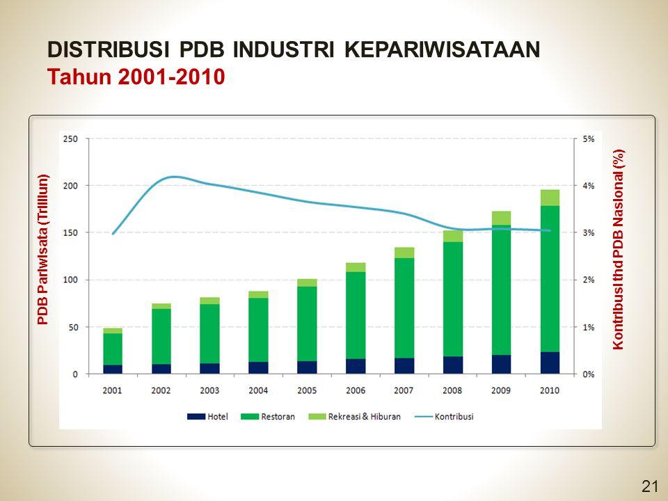 DISTRIBUSI PDB INDUSTRI KEPARIWISATAAN Tahun 2001-2010 21 PDB Pariwisata (Trilliun) Kontribusi thd PDB Nasional (%)