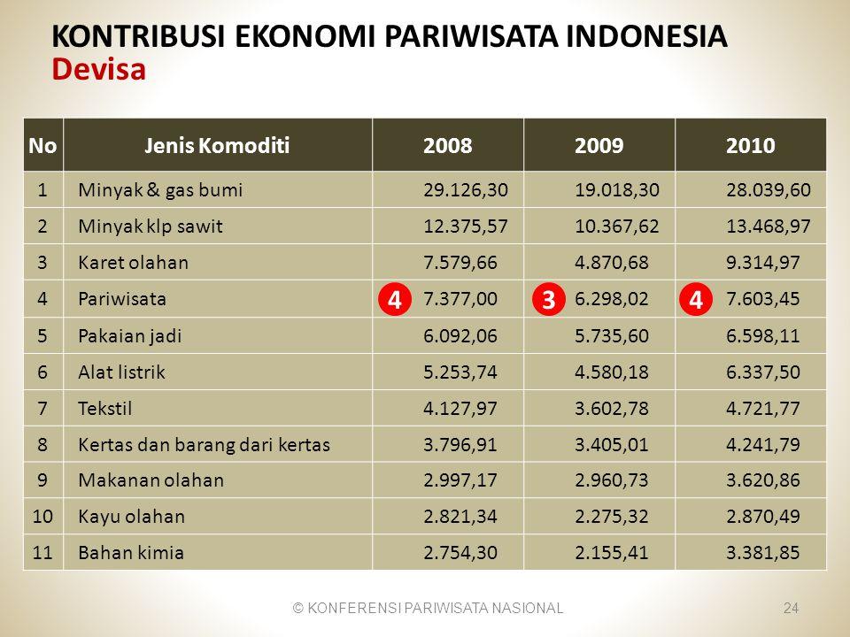 KONTRIBUSI EKONOMI PARIWISATA INDONESIA Devisa © KONFERENSI PARIWISATA NASIONAL24 NoJenis Komoditi200820092010 1 Minyak & gas bumi29.126,3019.018,3028
