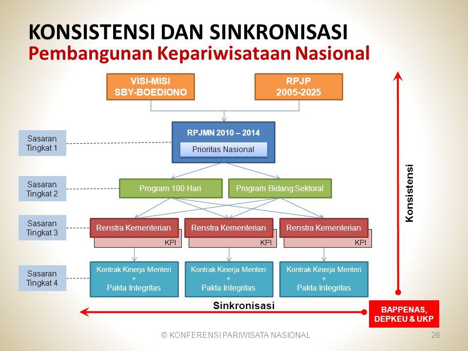 KONSISTENSI DAN SINKRONISASI Pembangunan Kepariwisataan Nasional 26 Sinkronisasi Konsistensi Sasaran Tingkat 2 Sasaran Tingkat 3 Sasaran Tingkat 4 Pro