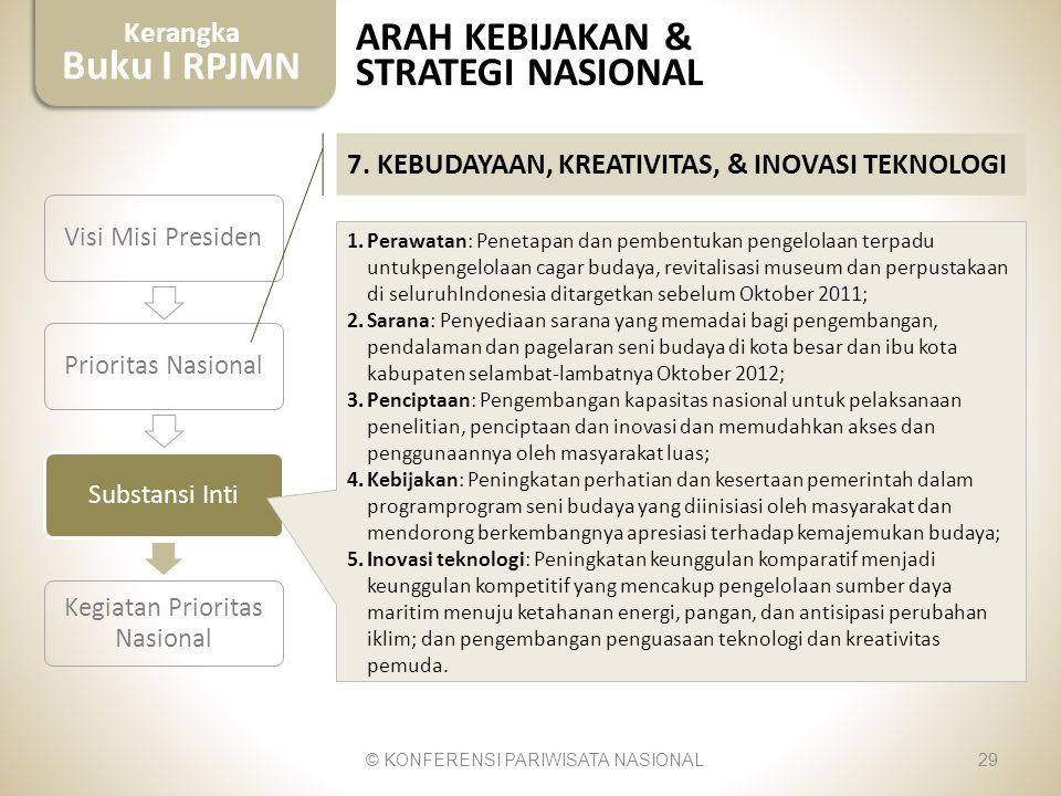 Kerangka Buku I RPJMN 29 Visi Misi PresidenPrioritas NasionalSubstansi Inti Kegiatan Prioritas Nasional 1.Perawatan: Penetapan dan pembentukan pengelo