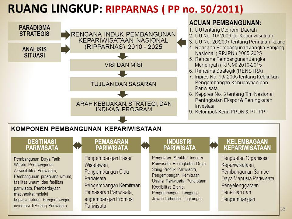 RUANG LINGKUP: RIPPARNAS ( PP no. 50/2011) 35 VISI DAN MISI ANALISIS SITUASI PARADIGMA STRATEGIS KELEMBAGAAN KEPARIWISATAAN PEMASARAN PARIWISATA DESTI