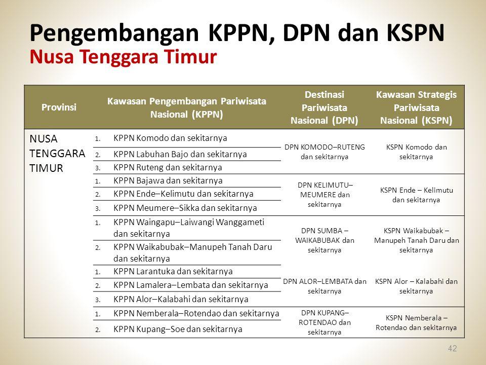 Pengembangan KPPN, DPN dan KSPN Nusa Tenggara Timur 42 Provinsi Kawasan Pengembangan Pariwisata Nasional (KPPN) Destinasi Pariwisata Nasional (DPN) Ka