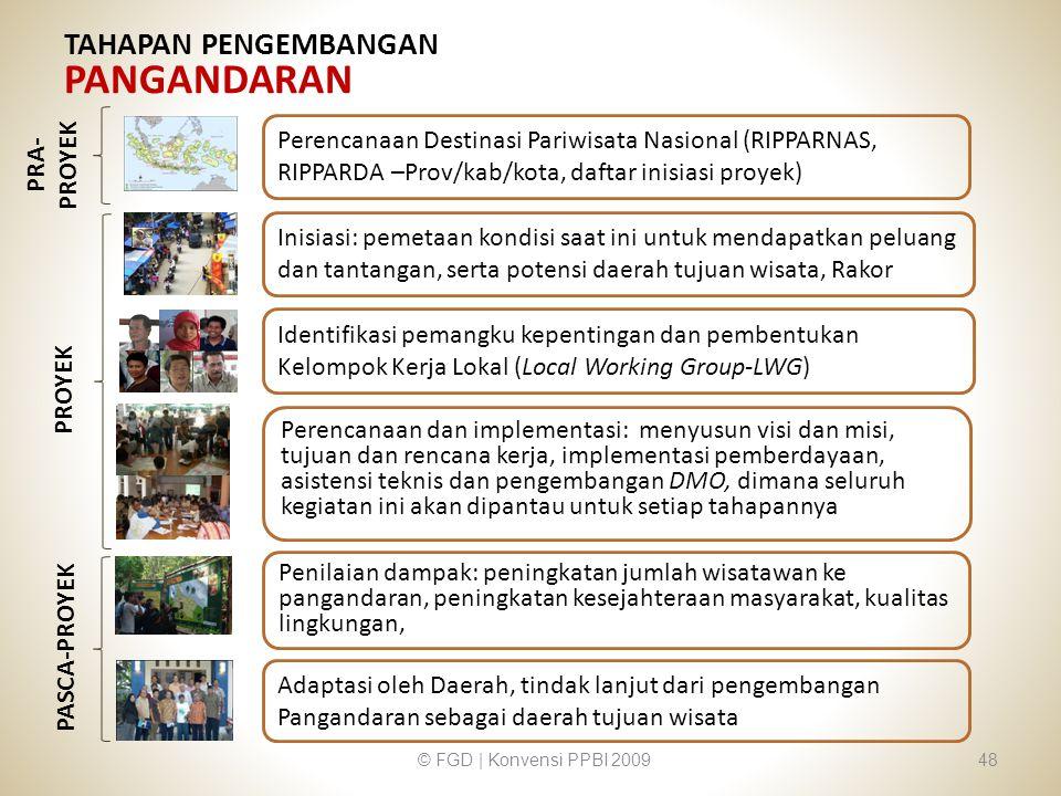 TAHAPAN PENGEMBANGAN PANGANDARAN © FGD | Konvensi PPBI 200948 Inisiasi: pemetaan kondisi saat ini untuk mendapatkan peluang dan tantangan, serta poten