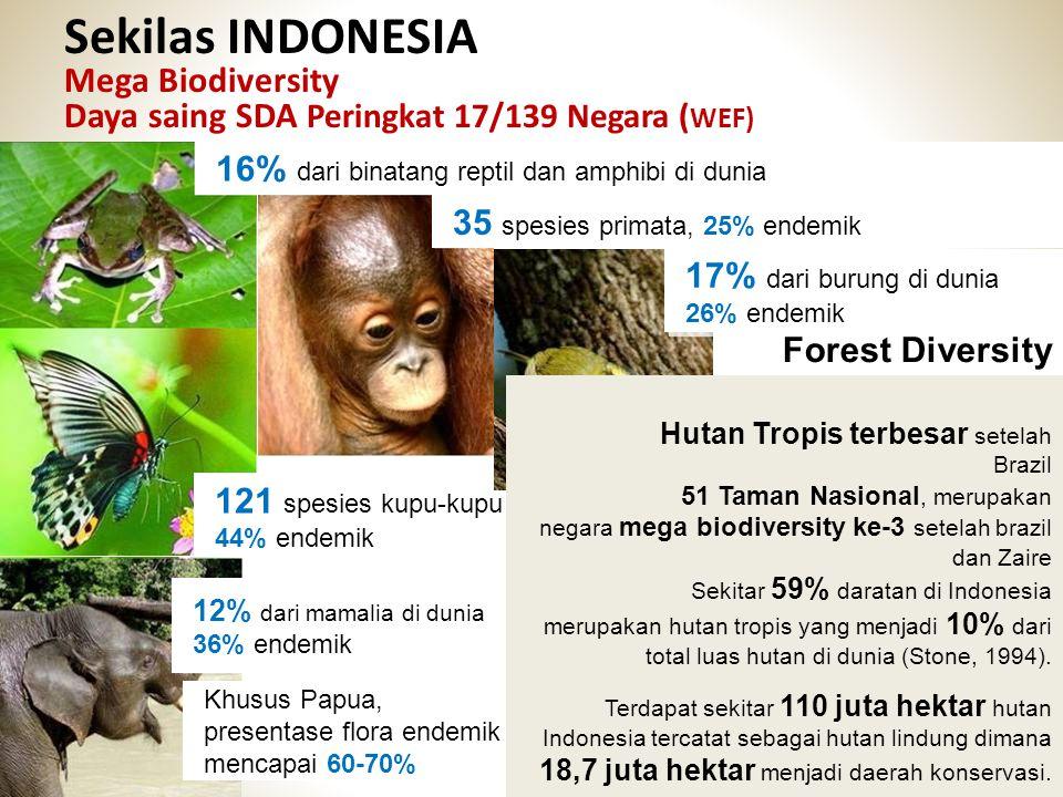 Sekilas INDONESIA Mega Biodiversity Daya saing SDA Peringkat 17/139 Negara ( WEF) 6 16% dari binatang reptil dan amphibi di dunia 121 spesies kupu-kup