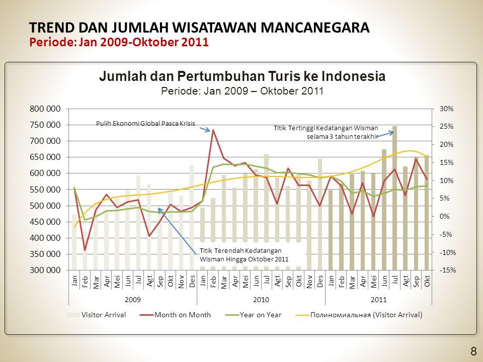 TREND DAN JUMLAH WISATAWAN MANCANEGARA Periode: Jan 2009-Oktober 2011 8 Jumlah dan Pertumbuhan Turis ke Indonesia Periode: Jan 2009 – Oktober 2011