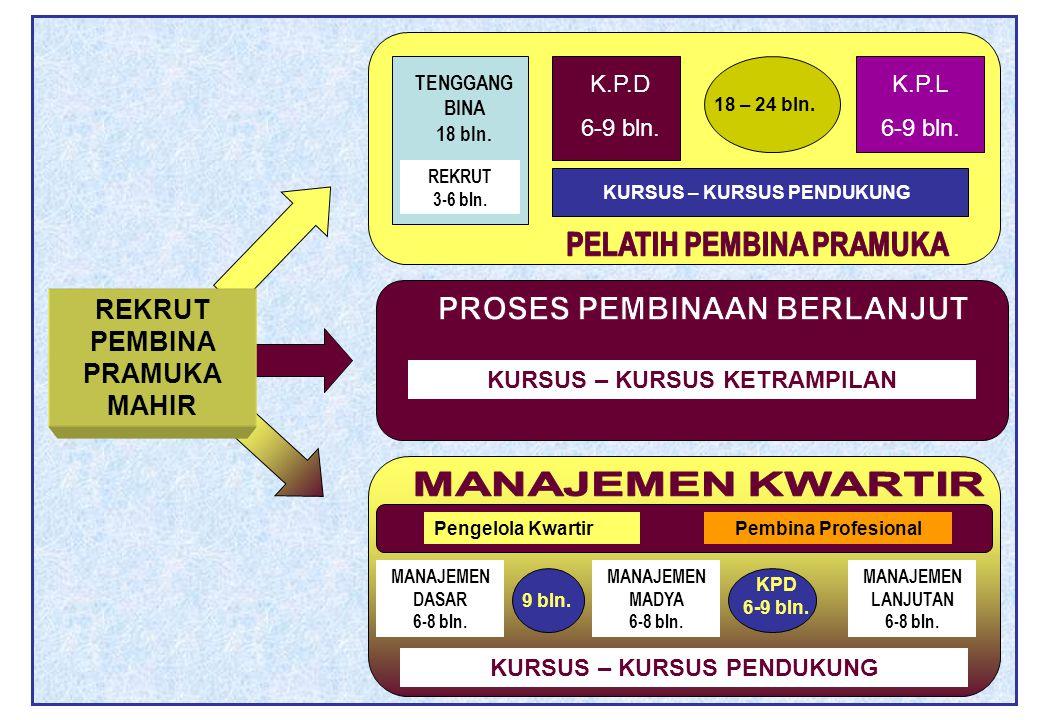 REKRUT PEMBINA PRAMUKA MAHIR TENGGANG BINA 18 bln. REKRUT 3-6 bln. K.P.D 6-9 bln. 18 – 24 bln. K.P.L 6-9 bln. KURSUS – KURSUS PENDUKUNG KURSUS – KURSU