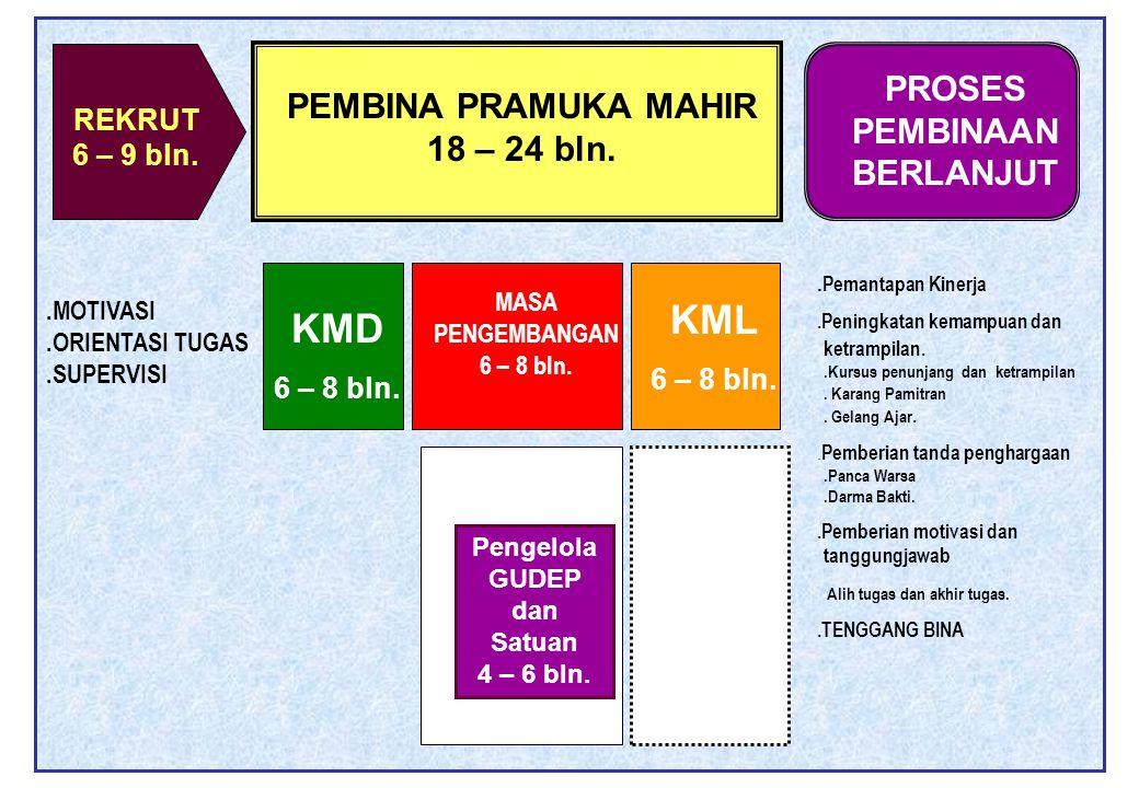 REKRUT 6 – 9 bln. PEMBINA PRAMUKA MAHIR 18 – 24 bln. PROSES PEMBINAAN BERLANJUT KMD 6 – 8 bln. KML 6 – 8 bln. MASA PENGEMBANGAN 6 – 8 bln. Pengelola G