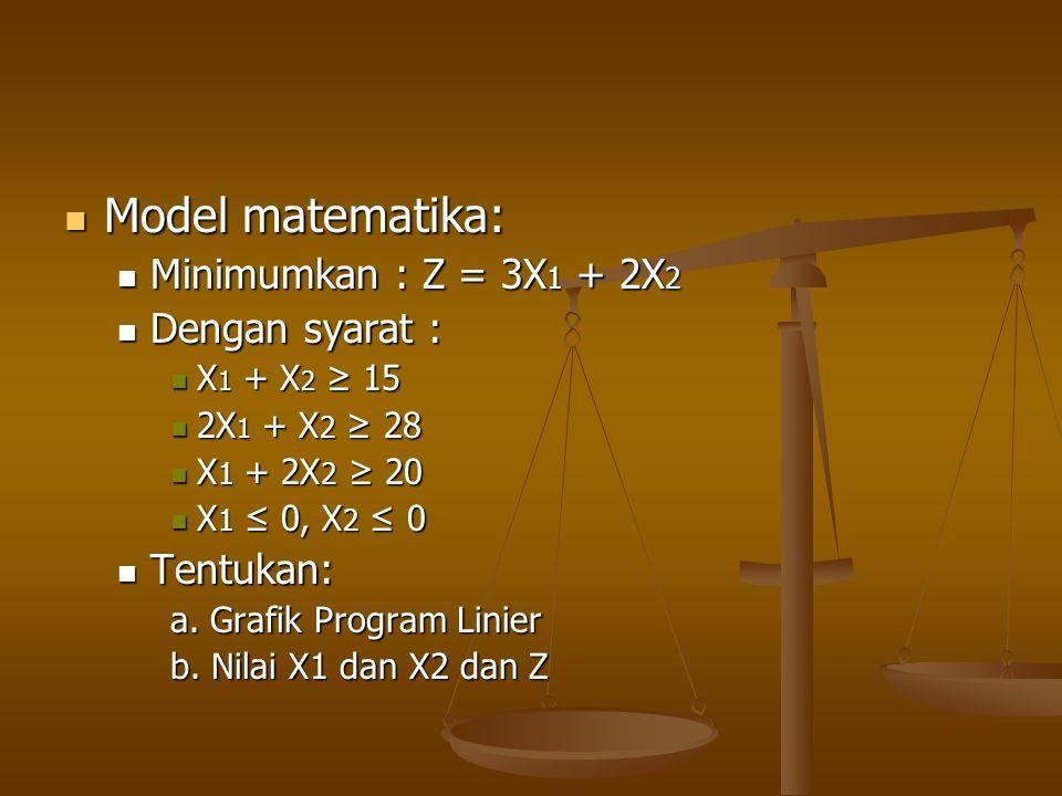  Model matematika:  Minimumkan : Z = 3X 1 + 2X 2  Dengan syarat :  X 1 + X 2 ≥ 15  2X 1 + X 2 ≥ 28  X 1 + 2X 2 ≥ 20  X 1 ≤ 0, X 2 ≤ 0  Tentuka
