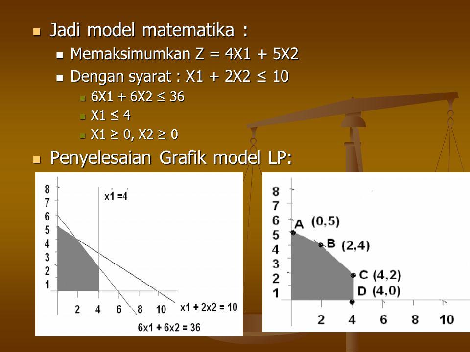  Jadi model matematika :  Memaksimumkan Z = 4X1 + 5X2  Dengan syarat : X1 + 2X2 ≤ 10  6X1 + 6X2 ≤ 36  X1 ≤ 4  X1 ≥ 0, X2 ≥ 0  Penyelesaian Graf