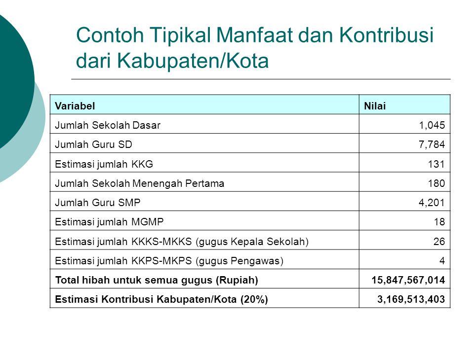 Contoh Tipikal Manfaat dan Kontribusi dari Kabupaten/Kota VariabelNilai Jumlah Sekolah Dasar1,045 Jumlah Guru SD7,784 Estimasi jumlah KKG131 Jumlah Se