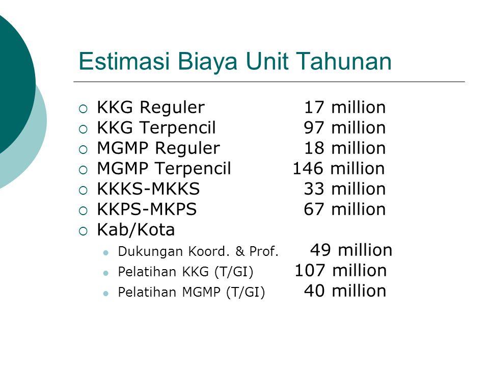 Estimasi Biaya Unit Tahunan  KKG Reguler 17 million  KKG Terpencil 97 million  MGMP Reguler 18 million  MGMP Terpencil 146 million  KKKS-MKKS 33