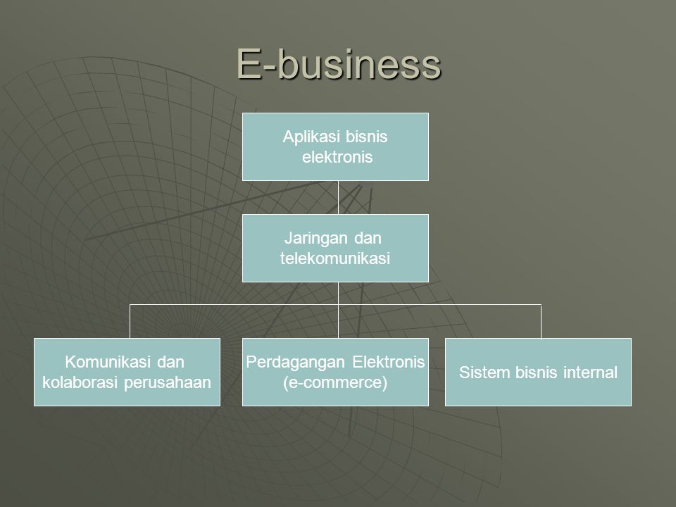 E-business Aplikasi bisnis elektronis Jaringan dan telekomunikasi Perdagangan Elektronis (e-commerce) Sistem bisnis internal Komunikasi dan kolaborasi perusahaan