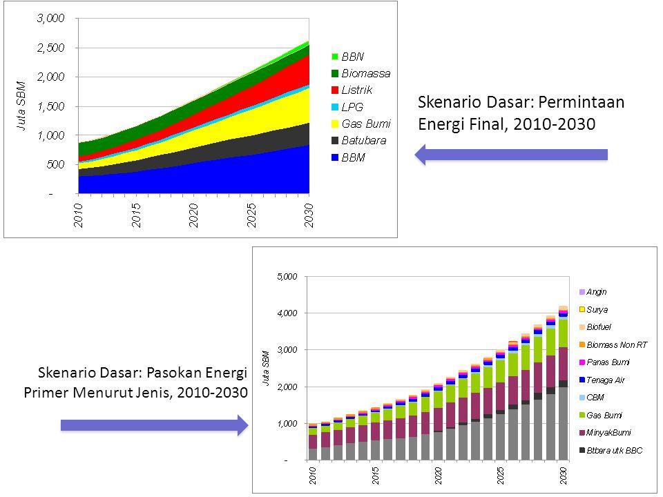 Skenario Dasar: Permintaan Energi Final, 2010-2030 Skenario Dasar: Pasokan Energi Primer Menurut Jenis, 2010-2030