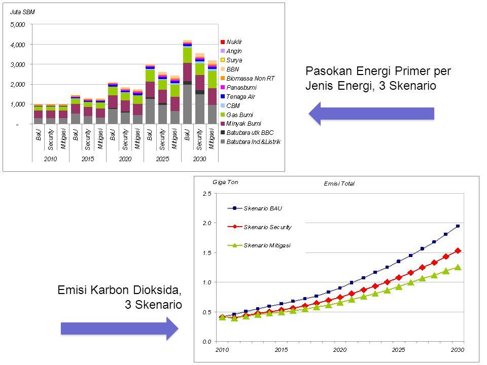 Pasokan Energi Primer per Jenis Energi, 3 Skenario Emisi Karbon Dioksida, 3 Skenario